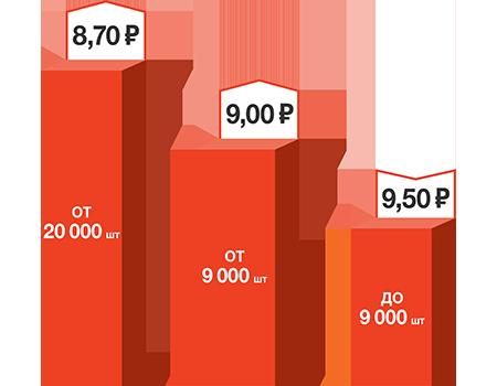 Цены на облицовочный кирпич